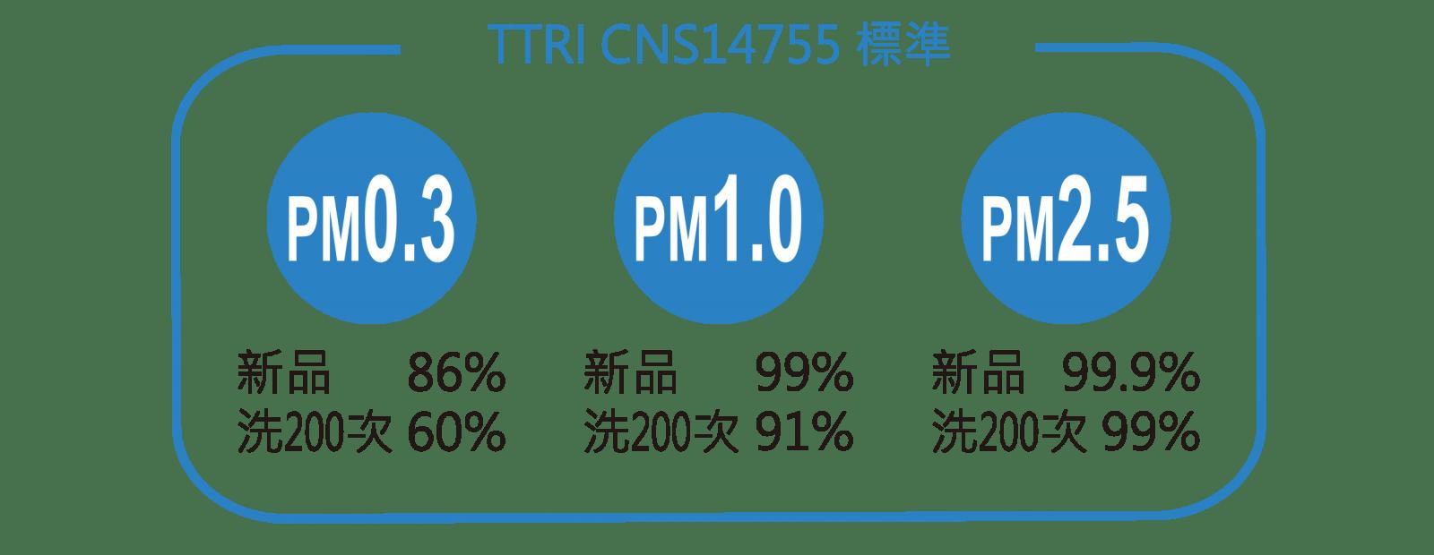 Poll-tex口罩通過CNS14755標準
